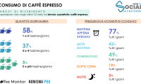 consumi_Coffee_Monitor_Nomisma_2018.png